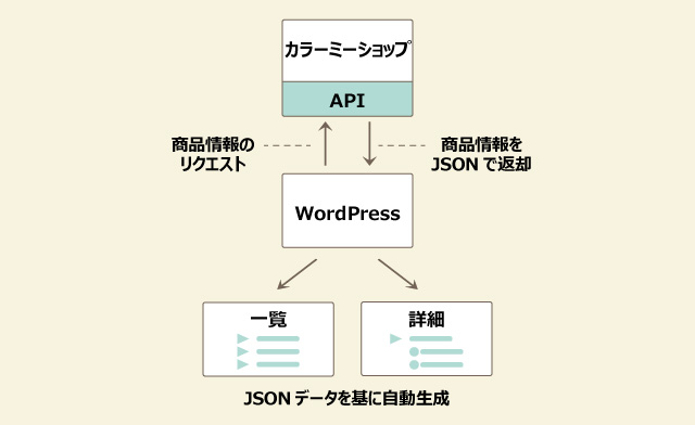 WordPress カラーミーショップ API 連携